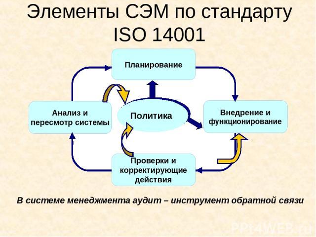 Элементы СЭМ по стандарту ISO 14001 В системе менеджмента аудит – инструмент обратной связи