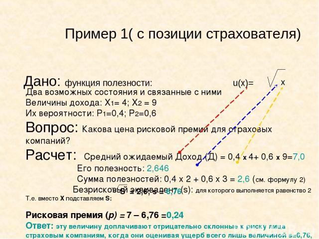Пример 1( с позиции страхователя) Дано: функция полезности: u(x)= x Два возможных состояния и связанные с ними Величины дохода: Х1= 4; Х2 = 9 Их вероятности: Р1=0,4; Р2=0,6 Вопрос: Какова цена рисковой премии для страховых компаний? Расчет: Средний …
