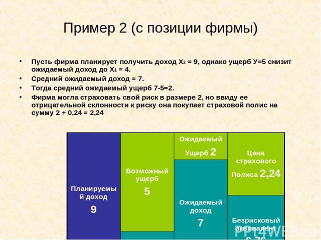 Пример 2 (с позиции фирмы) Пусть фирма планирует получить доход Х2 = 9, однако ущерб У=5 снизит ожидаемый доход до Х1 = 4. Средний ожидаемый доход = 7. Тогда средний ожидаемый ущерб 7-5=2. Фирма могла страховать свой риск в размере 2, но ввиду ее от…