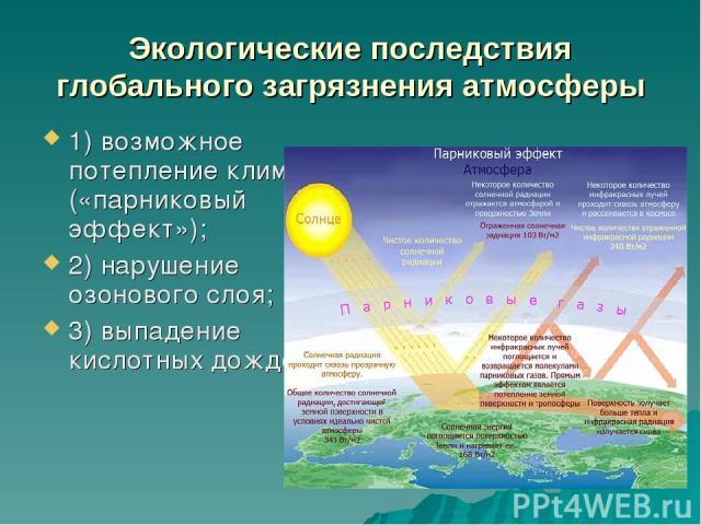 Экологические последствия глобального загрязнения атмосферы 1) возможное потепление климата («парниковый эффект»); 2) нарушение озонового слоя; 3) выпадение кислотных дождей.