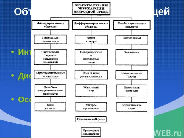 Объекты охраны окружающей среды Интегрированный Дифференцированные Особо охраняемые