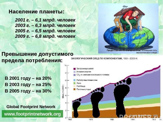 2001 г. – 6,1 млрд. человек 2003 г. – 6,3 млрд. человек 2005 г. – 6,5 млрд. человек 2009 г. – 6,8 млрд. человек Превышение допустимого предела потребления: Население планеты: www.footprintnetwork.org Global Footprint Network
