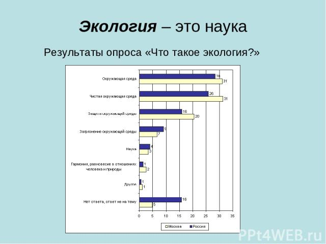 Экология – это наука Результаты опроса «Что такое экология?»