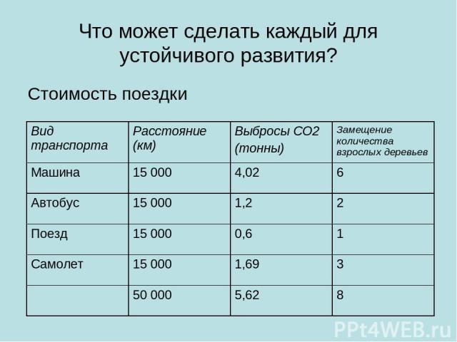 Что может сделать каждый для устойчивого развития? Стоимость поездки Вид транспорта Расстояние (км) Выбросы СО2 (тонны) Замещение количества взрослых деревьев Машина 15 000 4,02 6 Автобус 15 000 1,2 2 Поезд 15 000 0,6 1 Самолет 15 000 1,69 3 50 000 5,62 8