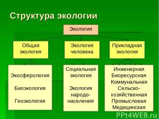 Структура экологии Экология Общая экология Экология человека Прикладная экология