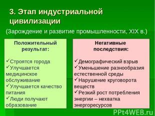 3. Этап индустриальной цивилизации (Зарождение и развитие промышленности, ХIХ в.