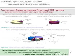 * Партийный проект «ЭКОЛОГИЯ РОССИИ» как возможность привлечения электората По д