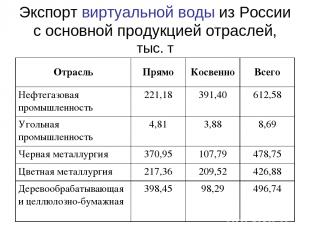 Экспорт виртуальной воды из России с основной продукцией отраслей, тыс. т Отрасл