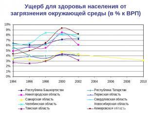 Ущерб для здоровья населения от загрязнения окружающей среды (в % к ВРП)