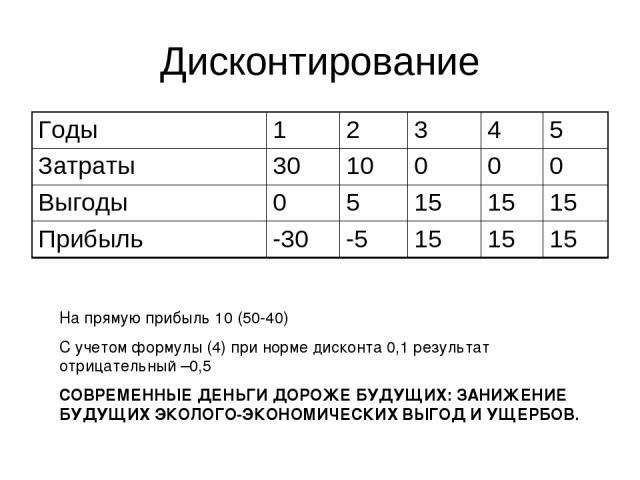 Дисконтирование На прямую прибыль 10 (50-40) С учетом формулы (4) при норме дисконта 0,1 результат отрицательный –0,5 СОВРЕМЕННЫЕ ДЕНЬГИ ДОРОЖЕ БУДУЩИХ: ЗАНИЖЕНИЕ БУДУЩИХ ЭКОЛОГО-ЭКОНОМИЧЕСКИХ ВЫГОД И УЩЕРБОВ. Годы 1 2 3 4 5 Затраты 30 10 0 0 0 Выго…