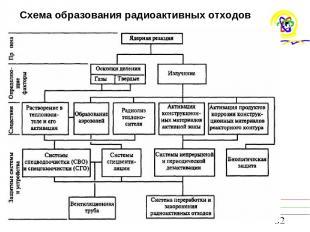 Схема образования радиоактивных отходов