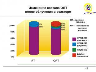 Изменение состава ОЯТ после облучения в реакторе