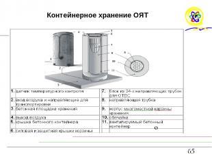 Контейнерное хранение ОЯТ о
