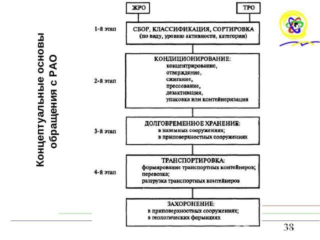 Концептуальные основы обращения с РАО