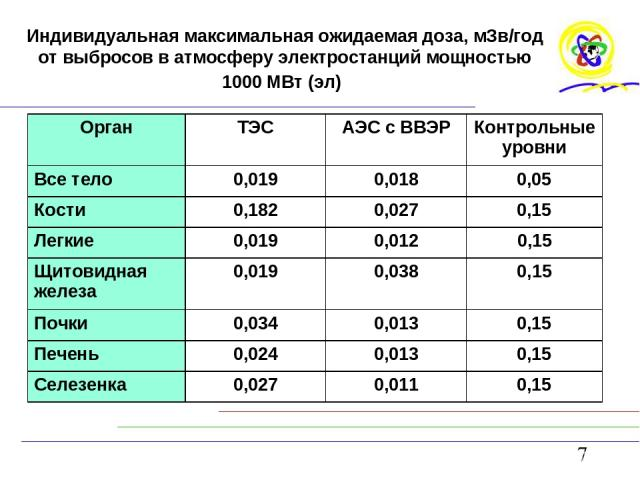 Индивидуальная максимальная ожидаемая доза, мЗв/год от выбросов в атмосферу электростанций мощностью 1000 МВт (эл)