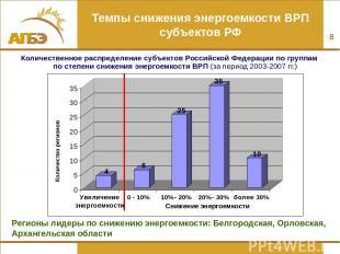 * Темпы снижения энергоемкости ВРП субъектов РФ Количественное распределение суб
