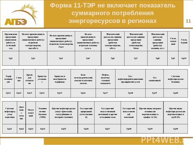 * Форма 11-ТЭР не включает показатель суммарного потребления энергоресурсов в регионах Произведено продукции (выполнено работ) за отчетный год На всю произведенную продукцию (выполненную работу) затрачено электроэнергии, тыс.кВт.ч На всю произведенн…