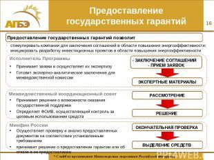 Предоставление государственных гарантий ЭКСПЕРТНЫЕ МАТЕРИАЛЫ Предоставление госу