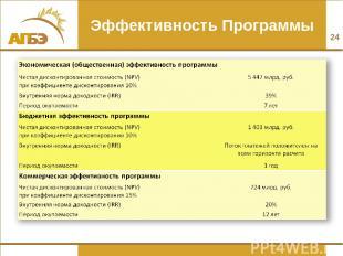 Эффективность Программы *