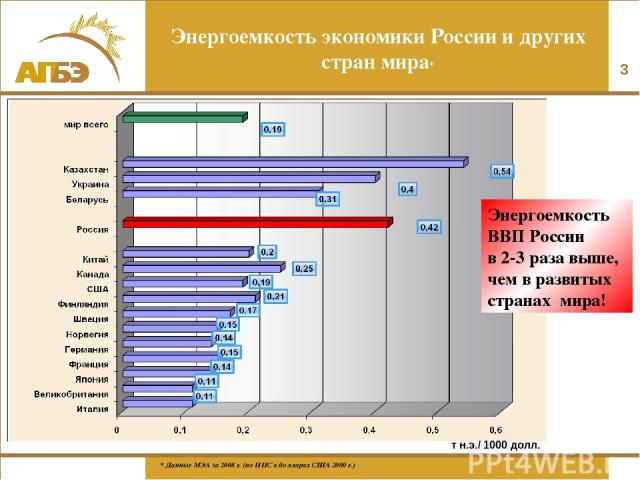 * Энергоемкость экономики России и других стран мира* Энергоемкость ВВП России в 2-3 раза выше, чем в развитых странах мира! * Данные МЭА за 2008 г. (по ППС в долларах США 2000 г.) т н.э./ 1000 долл.
