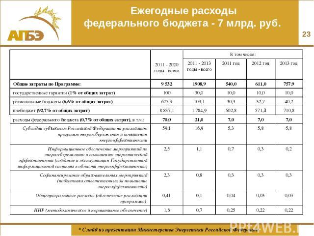 Ежегодные расходы федерального бюджета - 7 млрд. руб. * * Слайд из презентации Министерства Энергетики Российской Федерации 2011 - 2020 годы - всего В том числе: 2011 - 2013 годы - всего 2011 год 2012 год 2013 год Общие затраты по Программе: 9 532 1…