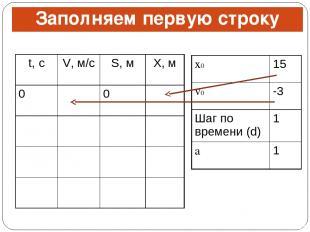 Заполняем первую строку t, с V, м/с S, м X, м 0 0 x0 15 v0 -3 Шаг по времени (d)