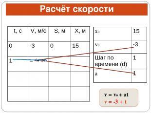 Расчёт скорости v = v0 + at v = -3 + t t, с V, м/с S, м X, м 0 -3 0 15 1 = + * x