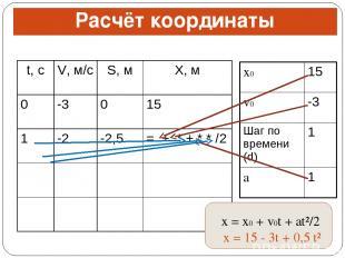 Расчёт координаты x = x0 + v0t + at²/2 x = 15 - 3t + 0,5 t² t, с V, м/с S, м X,