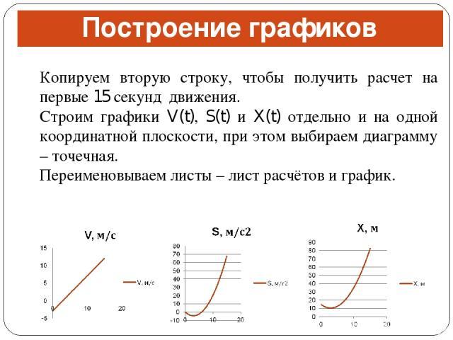 Построение графиков Копируем вторую строку, чтобы получить расчет на первые 15 секунд движения. Строим графики V(t), S(t) и X(t) отдельно и на одной координатной плоскости, при этом выбираем диаграмму – точечная. Переименовываем листы – лист расчёто…