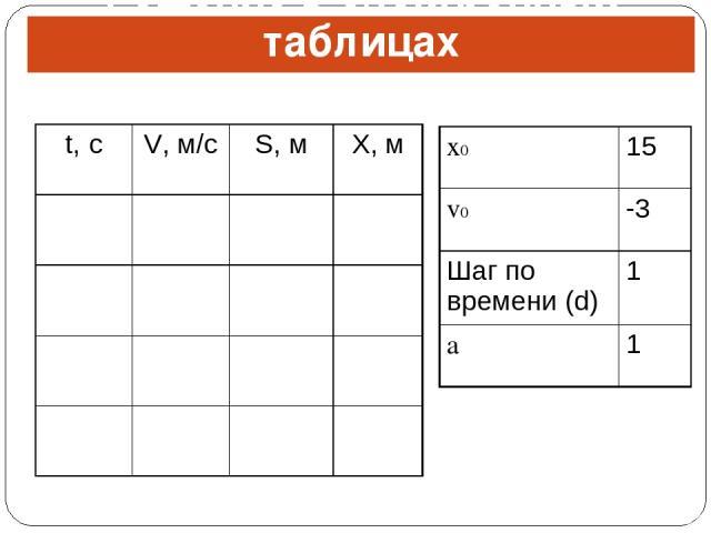 Решение в электронных таблицах t, с V, м/с S, м X, м x0 15 v0 -3 Шаг по времени (d) 1 a 1