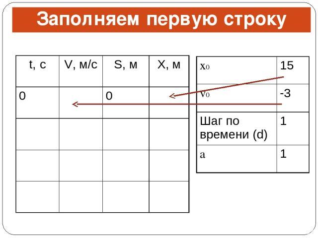 Заполняем первую строку t, с V, м/с S, м X, м 0 0 x0 15 v0 -3 Шаг по времени (d) 1 a 1
