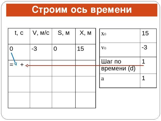 Строим ось времени t, с V, м/с S, м X, м 0 -3 0 15 = + x0 15 v0 -3 Шаг по времени (d) 1 a 1