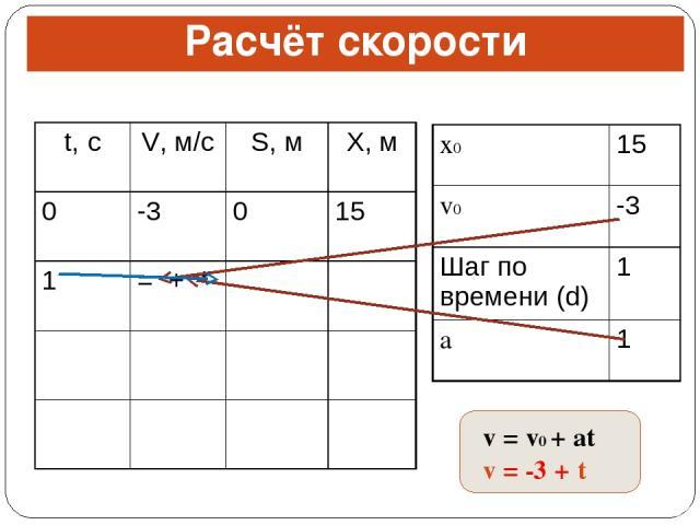 Расчёт скорости v = v0 + at v = -3 + t t, с V, м/с S, м X, м 0 -3 0 15 1 = + * x0 15 v0 -3 Шаг по времени (d) 1 a 1