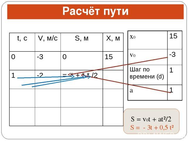 Расчёт пути S = v0t + at²/2 S = - 3t + 0,5 t² t, с V, м/с S, м X, м 0 -3 0 15 1 -2 = * + * * /2 x0 15 v0 -3 Шаг по времени (d) 1 a 1