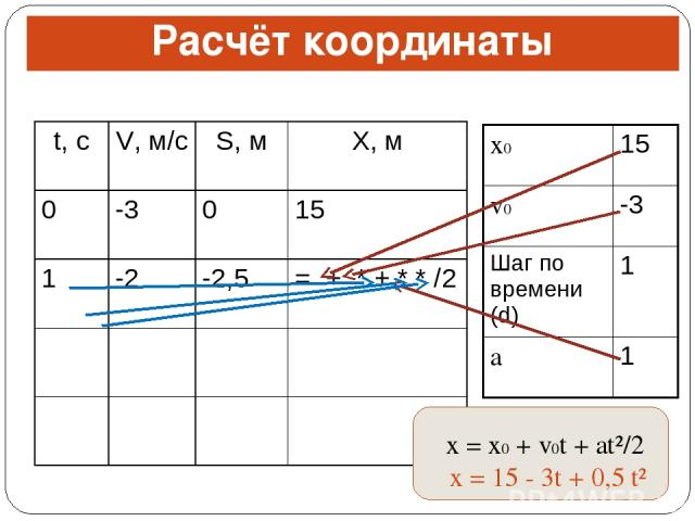 Расчёт координаты x = x0 + v0t + at²/2 x = 15 - 3t + 0,5 t² t, с V, м/с S, м X, м 0 -3 0 15 1 -2 -2,5 = + * + * * /2 x0 15 v0 -3 Шаг по времени (d) 1 a 1