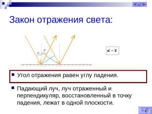 Закон отражения света: Угол отражения равен углу падения. Падающий луч, луч отра