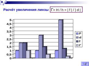 Расчёт увеличения линзы Г= Н / h = | f | / | d |