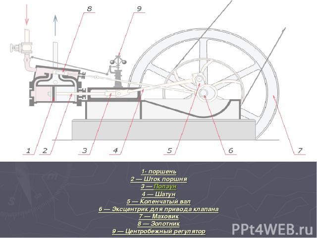 1- поршень 2 — Шток поршня 3 — Ползун 4 — Шатун 5 — Коленчатый вал 6 — Эксцентрик для привода клапана 7 — Маховик 8 — Золотник 9 — Центробежный регулятор