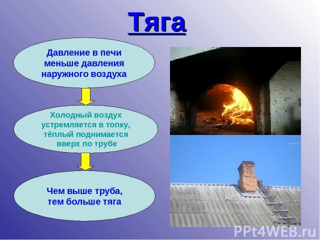 Тяга Давление в печи меньше давления наружного воздуха Холодный воздух устремляется в топку, тёплый поднимается вверх по трубе Чем выше труба, тем больше тяга