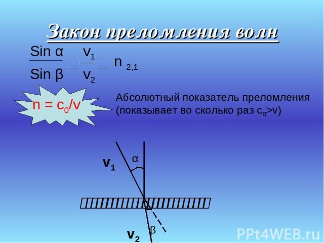 Закон преломления волн Sin α v1 Sin β v2 n 2,1 n = c0/v Абсолютный показатель преломления (показывает во сколько раз с0>v) v1 v2 β α