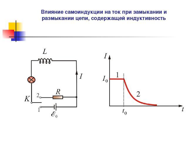 Влияние самоиндукции на ток при замыкании и размыкании цепи, содержащей индуктивность