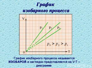 График изобарного процесса График изобарного процесса называется ИЗОБАРОЙ и нагл
