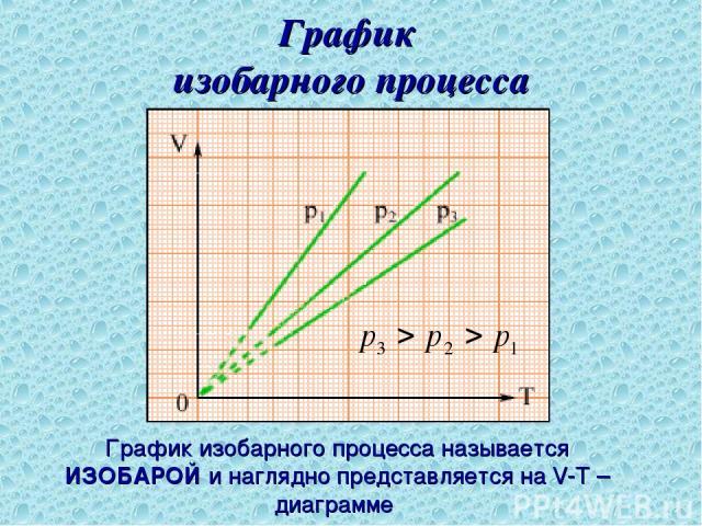 График изобарного процесса График изобарного процесса называется ИЗОБАРОЙ и наглядно представляется на V-T – диаграмме