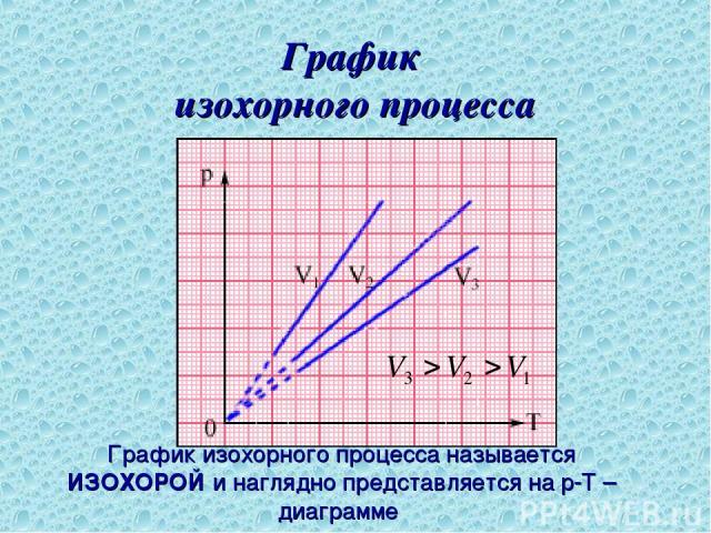График изохорного процесса График изохорного процесса называется ИЗОХОРОЙ и наглядно представляется на p-T – диаграмме