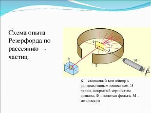 K – свинцовый контейнер с радиоактивным веществом, Э – экран, покрытый сернистым