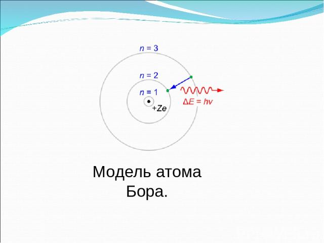 Модель атома Бора.