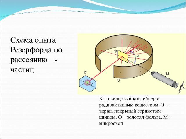 K – свинцовый контейнер с радиоактивным веществом, Э – экран, покрытый сернистым цинком, Ф – золотая фольга, M – микроскоп Схема опыта Резерфорда по рассеянию α-частиц.