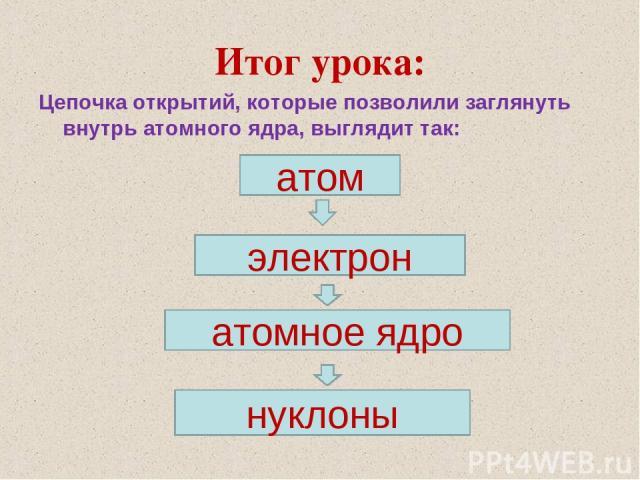 Итог урока: Цепочка открытий, которые позволили заглянуть внутрь атомного ядра, выглядит так: атом электрон атомное ядро нуклоны