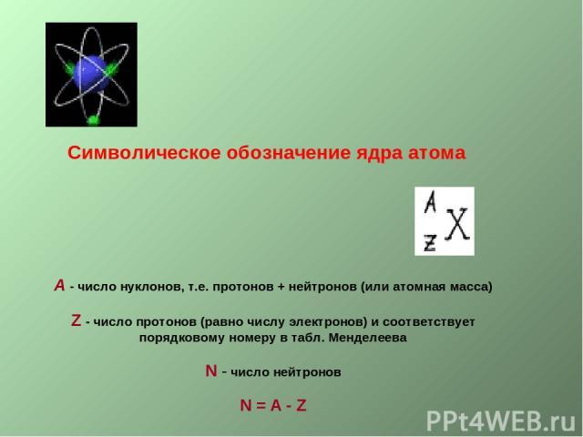 Символическое обозначение ядра атома А - число нуклонов, т.е. протонов + нейтронов (или атомная масса) Z - число протонов (равно числу электронов) и соответствует порядковому номеру в табл. Менделеева N - число нейтронов N = A - Z
