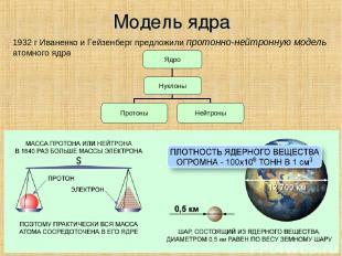 Модель ядра 1932 г Иваненко и Гейзенберг предложили протонно-нейтронную модель а